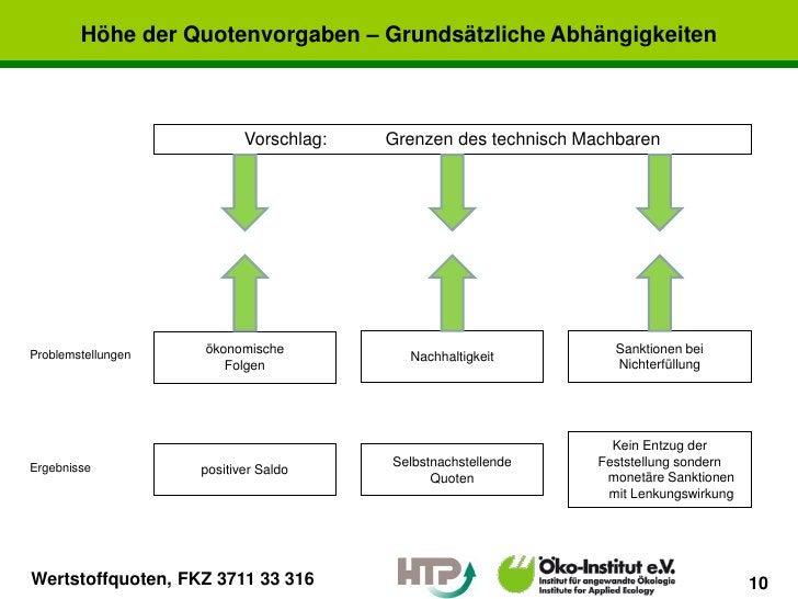 Höhe der Quotenvorgaben – Grundsätzliche Abhängigkeiten                           Vorschlag:   Grenzen des technisch Machb...
