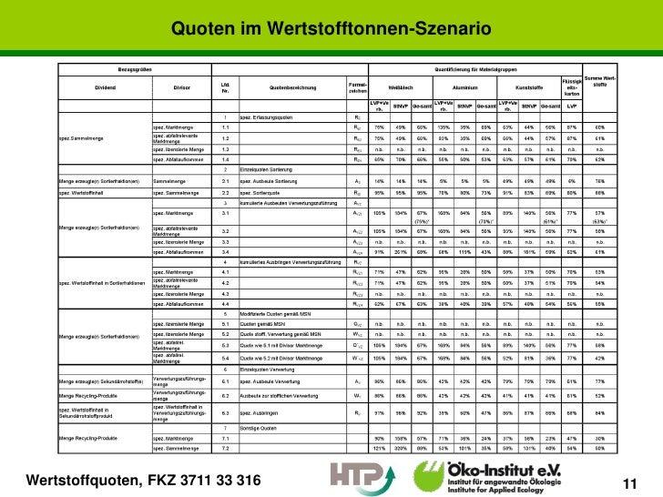Quoten im Wertstofftonnen-SzenarioWertstoffquoten, FKZ 3711 33 316                        11