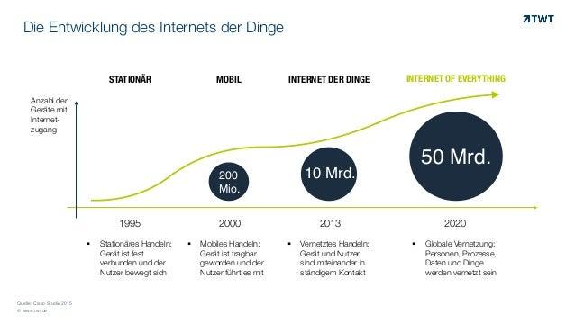 © www.twt.de Die Entwicklung des Internets der Dinge ! Stationäres Handeln:  Gerät ist fest verbunden und der Nutzer bewe...