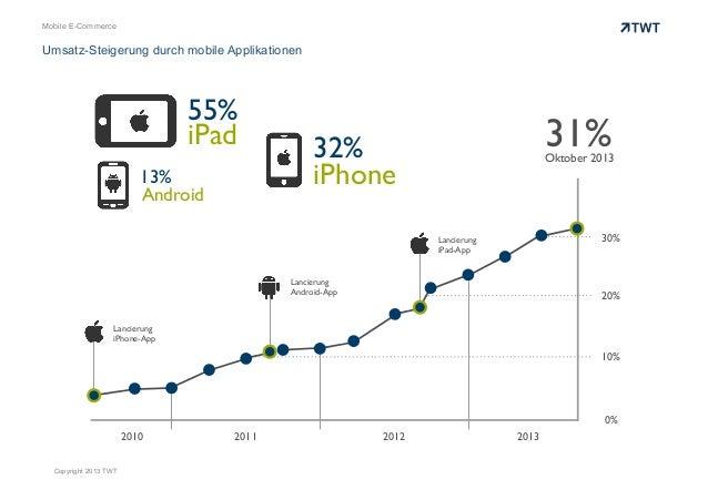 Mobile E-Commerce  Umsatz-Steigerung durch mobile Applikationen  55% iPad 13% Android  31%  32% iPhone  Oktober 2013  30% ...