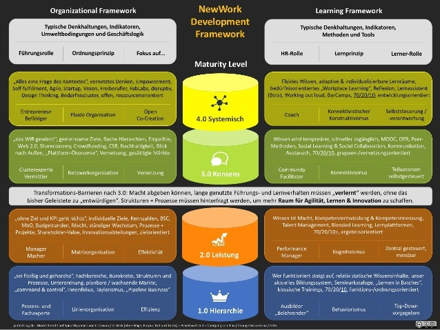 Entwicklungsmodell Arbeiten40 - NewWork Development Framework