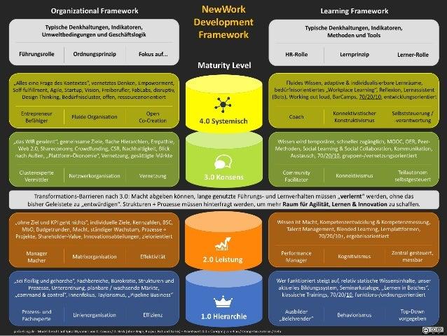 Entwicklungsmodell Arbeiten40 - NewWork Development Framework - V03