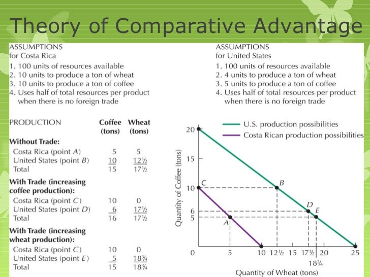 the comparative advantage theory of competition Comparative advantage the theory of comparative advantages is called sometimes ricardo's law - comparative advantage introduction actually, the concept of comparative advantage is used to explain why it is beneficial for two countries (individuals, regions, etc) to ensure trading without barriers if one party appears to be.