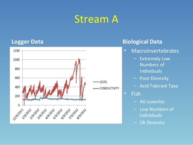 Stream Data Logger : Eric null conemaugh valley conservancy quot incorporated
