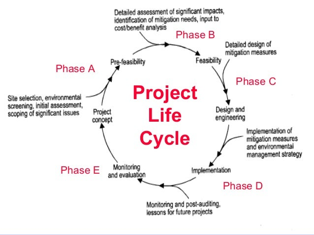 impact of development on environment pdf