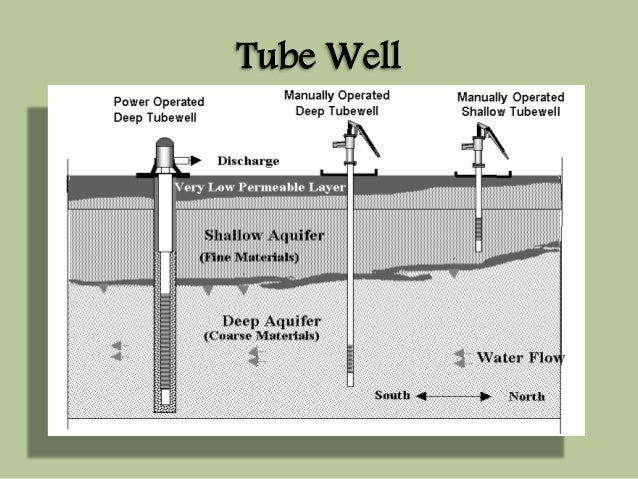Open wells and tube wells (with diagram).