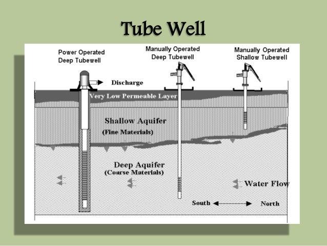 Tube Well