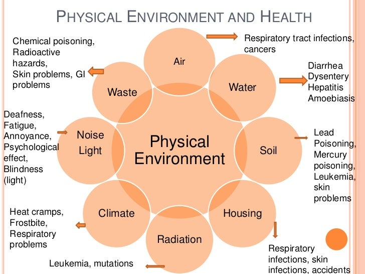 environmental hazards cultural biological physical and Read chapter 7 physical and social environmental the national academies press of exposure to harmful physical or chemical environmental hazards.