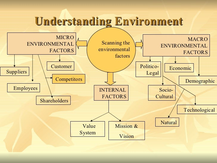 environmental factors affect businesses Because, the environmental factors influence almost every aspect of business, be it its nature, its location, the prices of  business environment includes factors external as well as internal to business firm (c) the changes in business environment are quite.