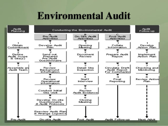 conduct an environmental and organizational audit 525 corporate environmental audit  this global environmental management system  system that includes organizational structure,.
