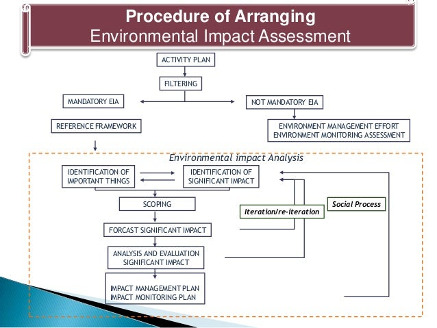 impact of the environmental impact assessment eia Docdm-367160 - guide to preparing eia for concession applicationsdoc  an  introduction section that explains what environmental impact assessment (eia.