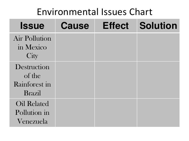 cause and effect of macro environmental Read chapter 3 human causes of global change: the environmental effect of economic growth may also depend on forms of political organization.