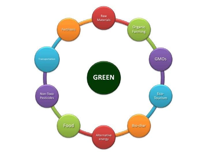 Raw                               Materials                                             Organic                 Fertilizer...