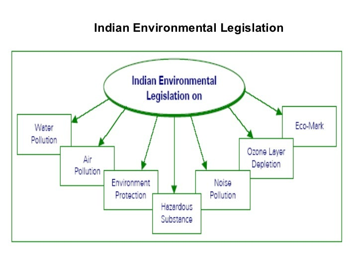 3. Indian Environmental Legislation ...