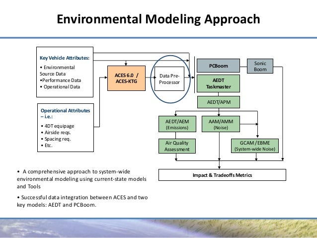 Environmental and Agricultural Modeling:. Integrated Approaches for Policy Impact Assessment -