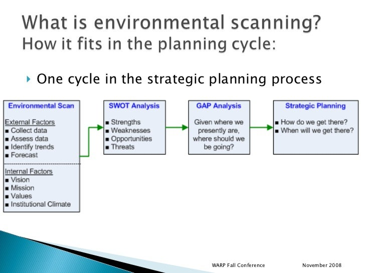 environmental strategic analysis In addition, the environmental analysis is but one source of information that's evaluated as a company develops a strategic plan as a result, the analysis does not guarantee business success the benefit of the analysis is also limited by the reliability and timeliness of data used in the analysis.
