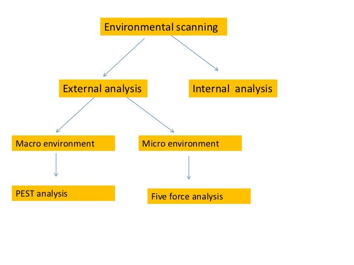 external environment scan philippines Definition: the five forces model of analysis was developed by michael porter to analyze the competitive environment in which a product or company works description: there are five forces that act on any product/ brand/ company: 1 the threat of entry: competitors can enter from any industry.