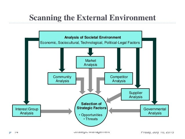 coles and external environment analysis Analysis of the internal environment seeks to identify strengths and weaknesses whilst analysis of the external environment will search for opportunity and threat collectively, this may be resources, capabilities, structure and systems.