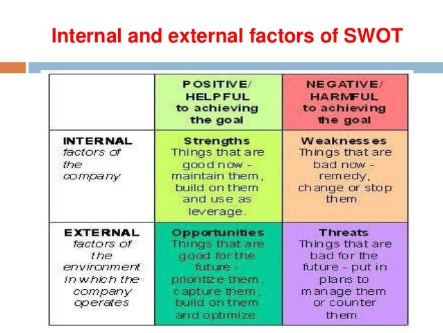 external internal factors of management External/internal factors external and internal factors come in many forms that can impact a business in different ways assessing external and internal factors that an organization may face can be vital to the planning function of management.