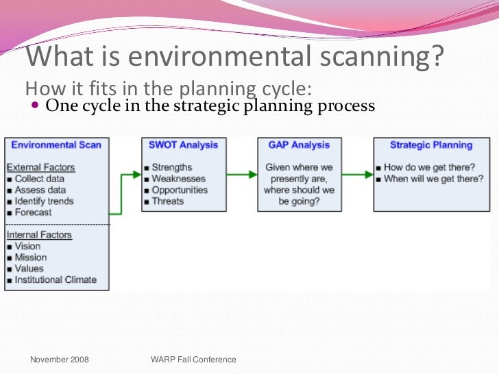 environmental scan template - environmental scanning ppt