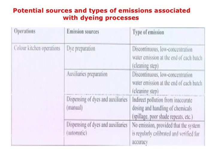 Potential sources and types of emissions associated with dyeing processes