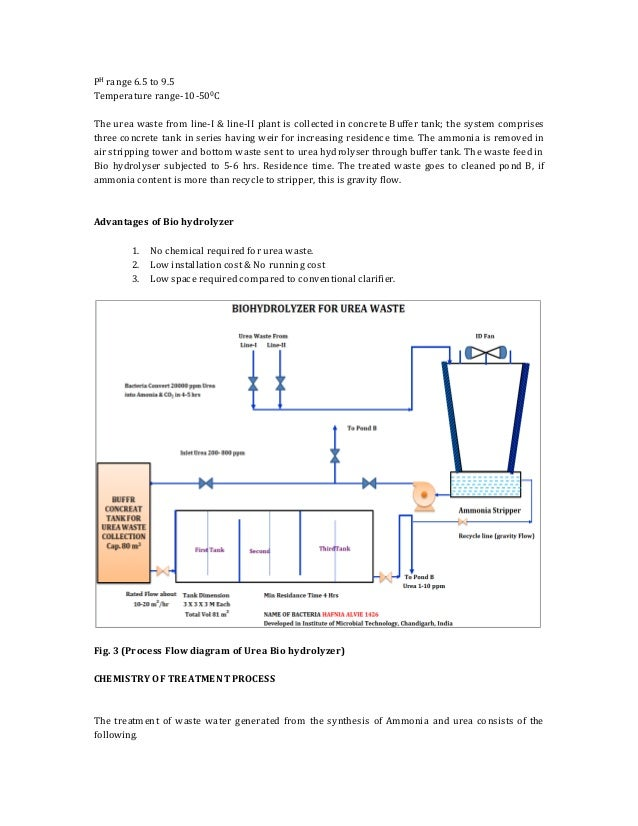 Environment Management And Advanced Waste Treatment System In Nitroge