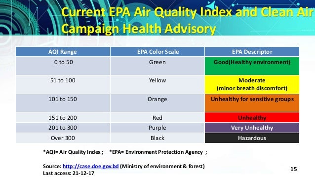 Mq135 Air Quality Index