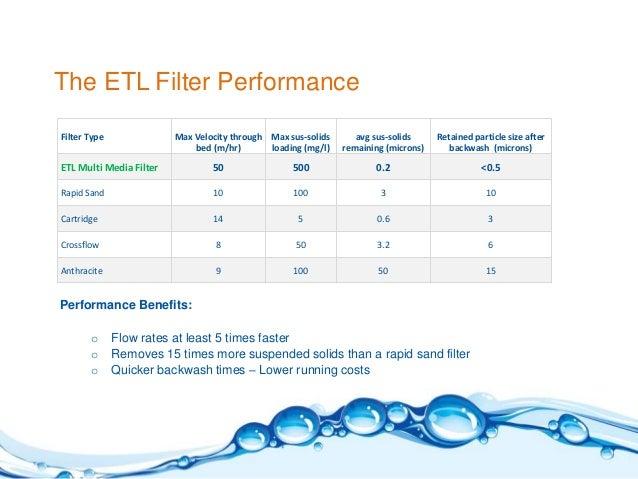 EnviroTech UAE, Grey Water Recycling, Multimedia Filtration, Presenta…