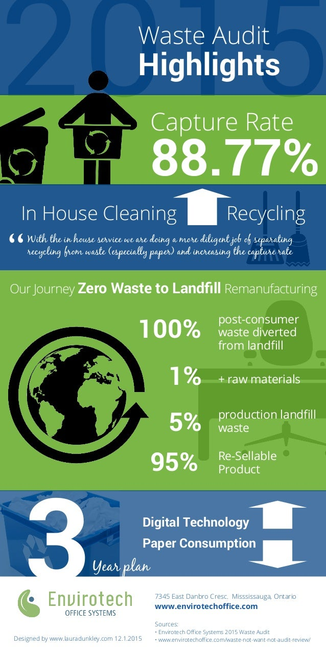 2015 88.77% Waste Audit Highlights Capture Rate In House Cleaning Recycling With the in house service we are doing a more ...