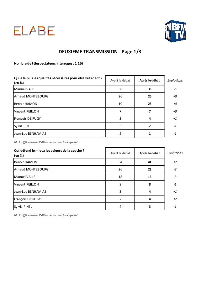Qui a le plus les qualités nécessaires pour être Président ? (en %) Avant le débat Après le débat Evolutions Manuel VALLS ...