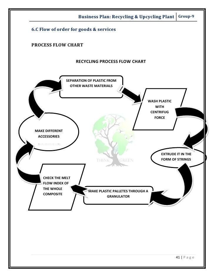Developing Business Plan