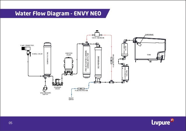Admirable Livpure Envy Plus Ro Water Purifier Wiring 101 Nizathateforg