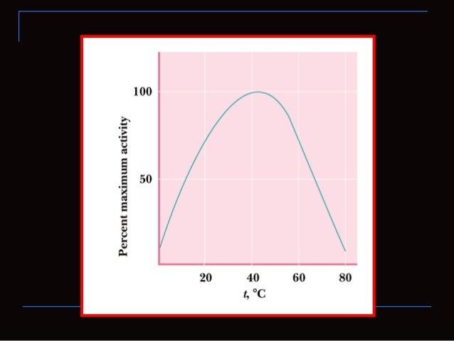 Un inhibidorcompetitivo reduce laconcentración deenzima libredisponible para launión del sustrato
