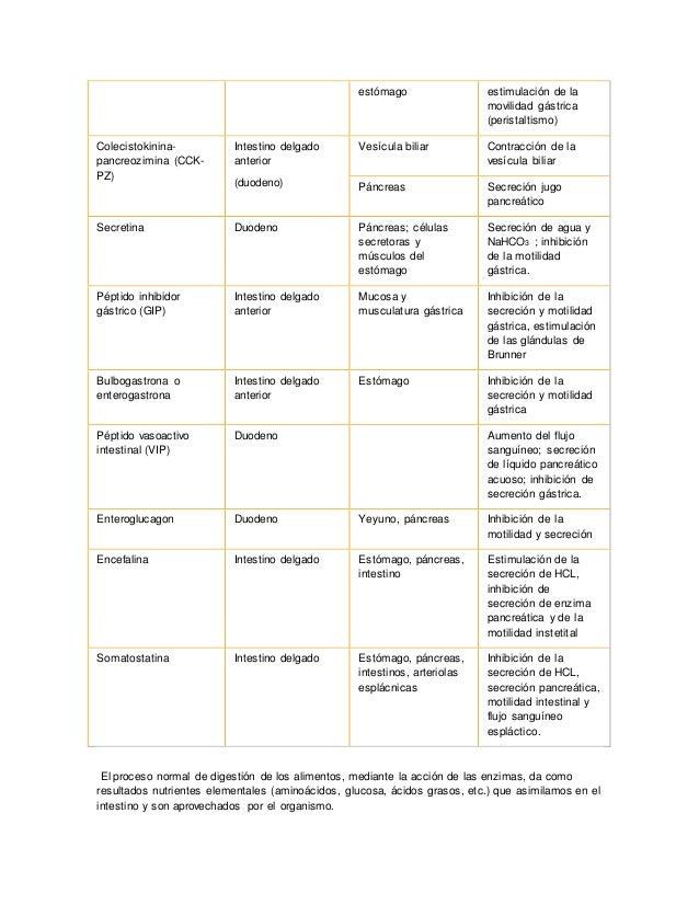 Enzimas y mecanismo de Reaccion