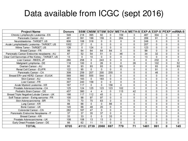Data available from ICGC (sept 2016)