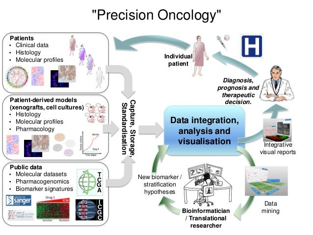 Data integration, analysis and visualisation Individual patient Patients • Clinical data • Histology • Molecular profiles ...