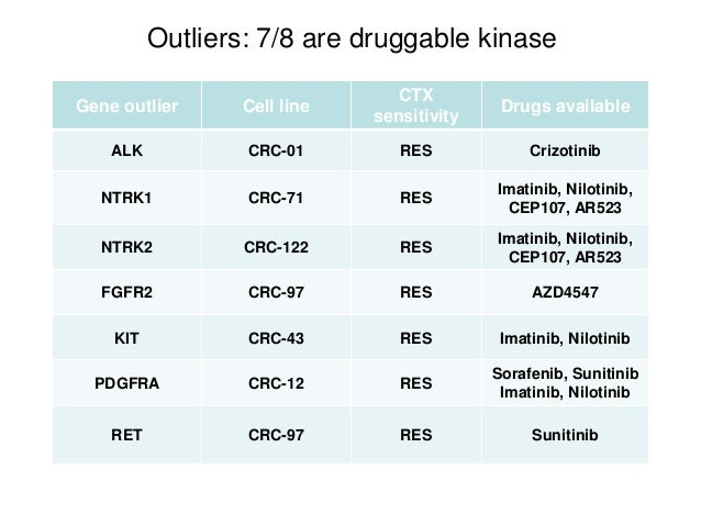 Gene outlier Cell line CTX sensitivity Drugs available ALK CRC-01 RES Crizotinib NTRK1 CRC-71 RES Imatinib, Nilotinib, CEP...