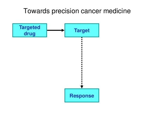 Towards precision cancer medicine Targeted drug Target Response