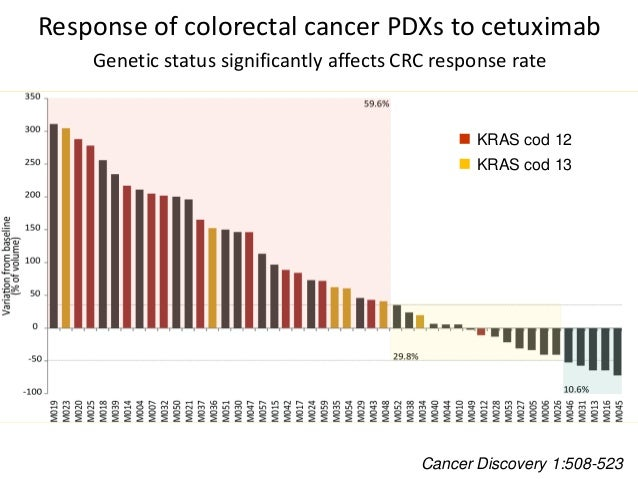 Response of colorectal cancer PDXs to cetuximab Genetic status significantly affects CRC response rate Cancer Discovery 1:...