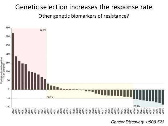 Genetic selection increases the response rate Other genetic biomarkers of resistance? Cancer Discovery 1:508-523