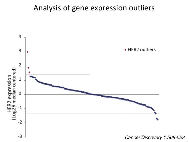 Analysis of gene expression outliers Cancer Discovery 1:508-523