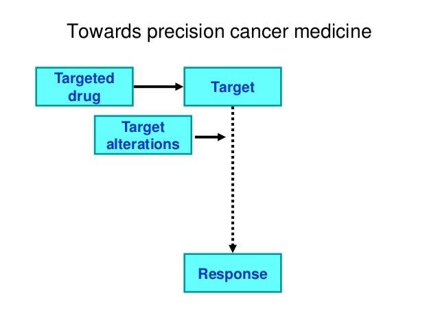 Towards precision cancer medicine Targeted drug Target Response Target alterations