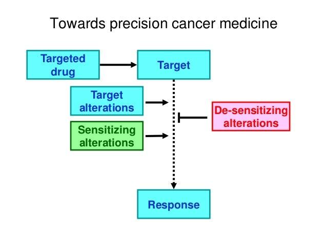 Towards precision cancer medicine Targeted drug Target Response Target alterations Sensitizing alterations De-sensitizing ...