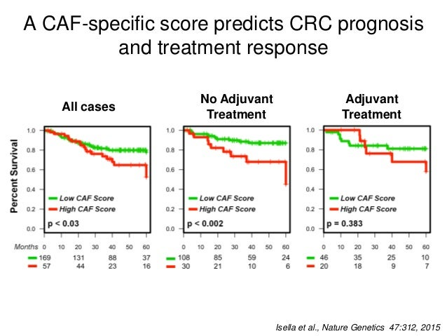A compound stromal score predicts response of rectal cancer to preoperative radiotherapy Isella et al., Nature Genetics 47...