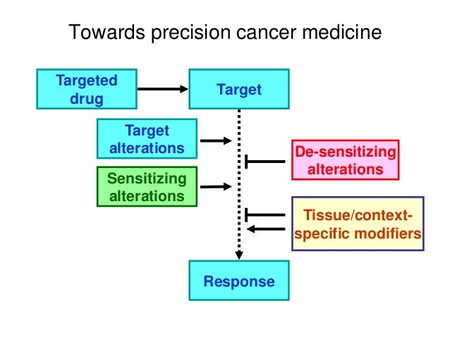 Towards precision cancer medicine Targeted drug Target Response Target alterations Tissue/context- specific modifiers Sens...