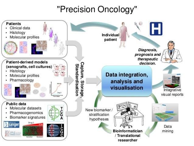 Pathology XENOPATIENTS PRECLINICAL STUDIES DATA INTEGRATION MODULE 3: MOLECULAR DATA MODULE 1: CLINICAL DATA Laboratory Im...