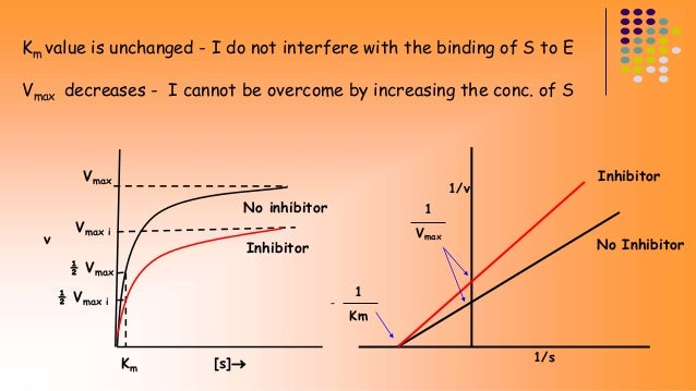 Km value is unchanged - I do not interfere with the binding of S to E  Vmax decreases - I cannot be overcome by increasing...