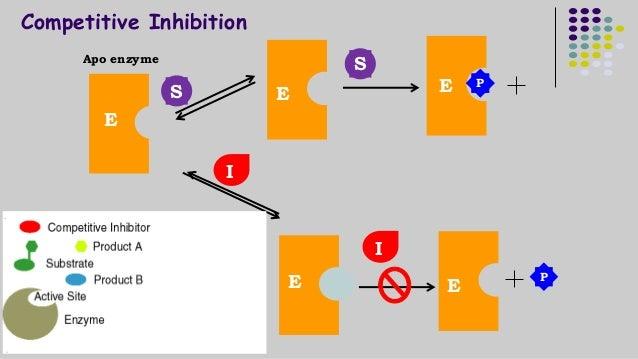 Competitive Inhibition  Apo enzyme  S  I  I  S  P  E  E  E  E  E  P