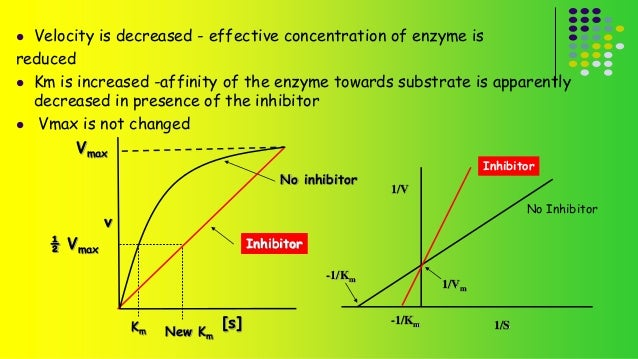  Velocity is decreased - effective concentration of enzyme is  reduced   Km is increased -affinity of the enzyme towards...