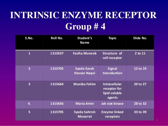 1 INTRINSIC ENZYME RECEPTOR Group # 4 S.No. Roll No. Student's Name Topic Slide No. 1 1315637 Fasiha Muneeb Structure of c...
